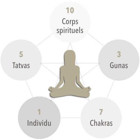 Gunas, Tattvas, Chakras et Corps spirituels